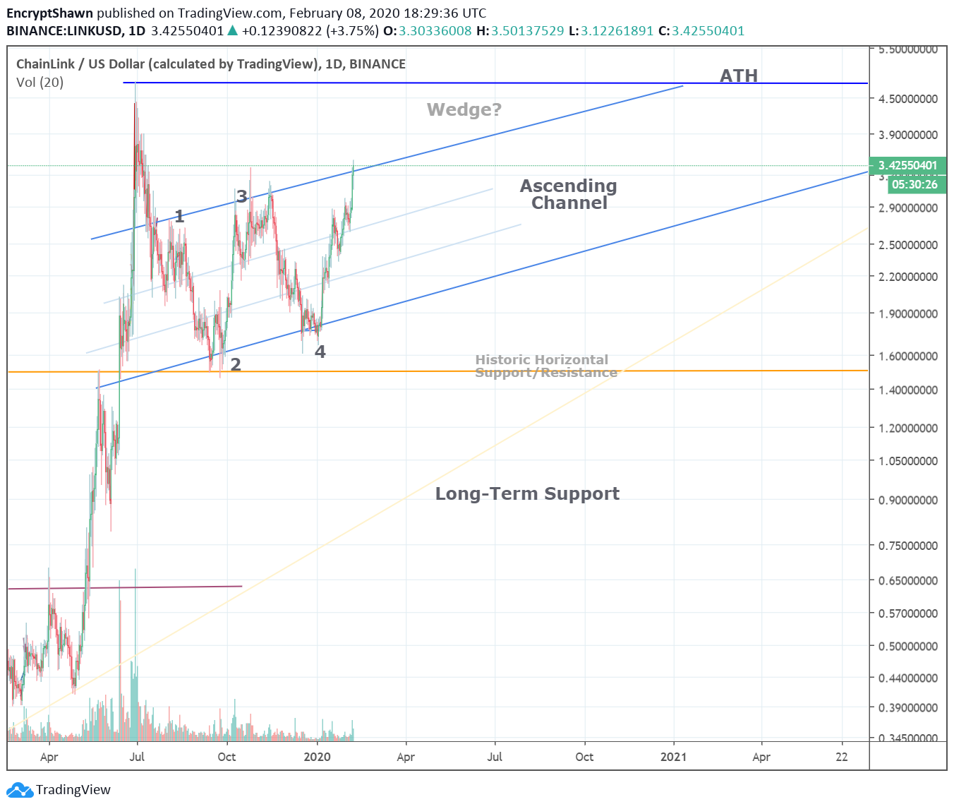 chainlink ascending channel